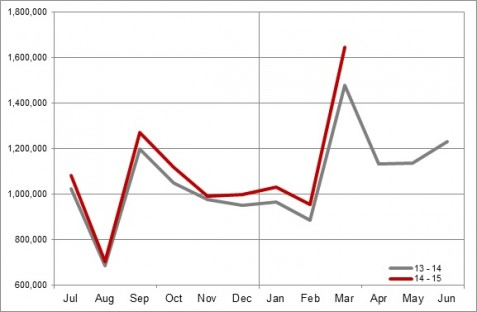 European Monthly Sales Volumes Year-on-Year Comparison