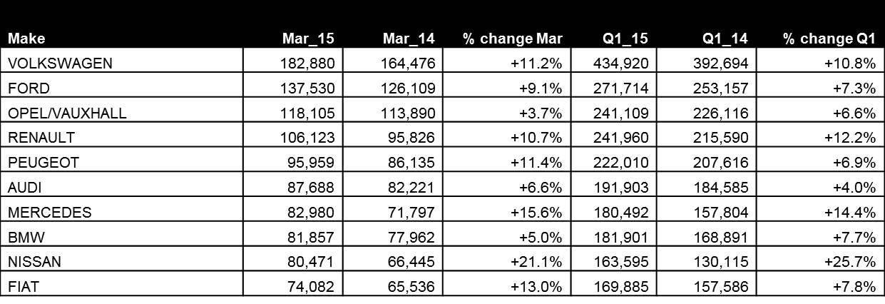 Top 10 Brands - March 2015