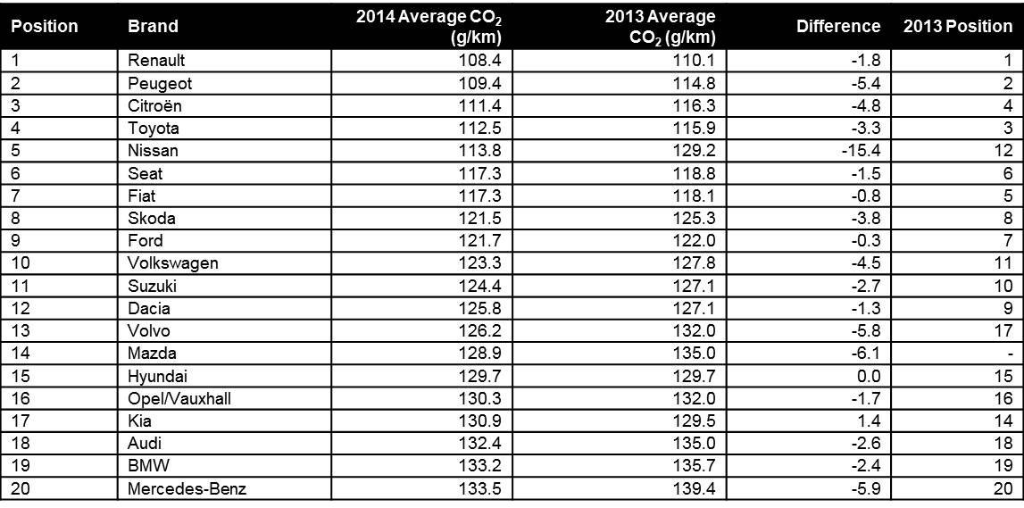 Average CO2_Brand