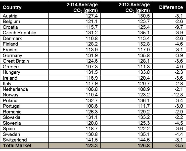 Country CO2_Breakdown