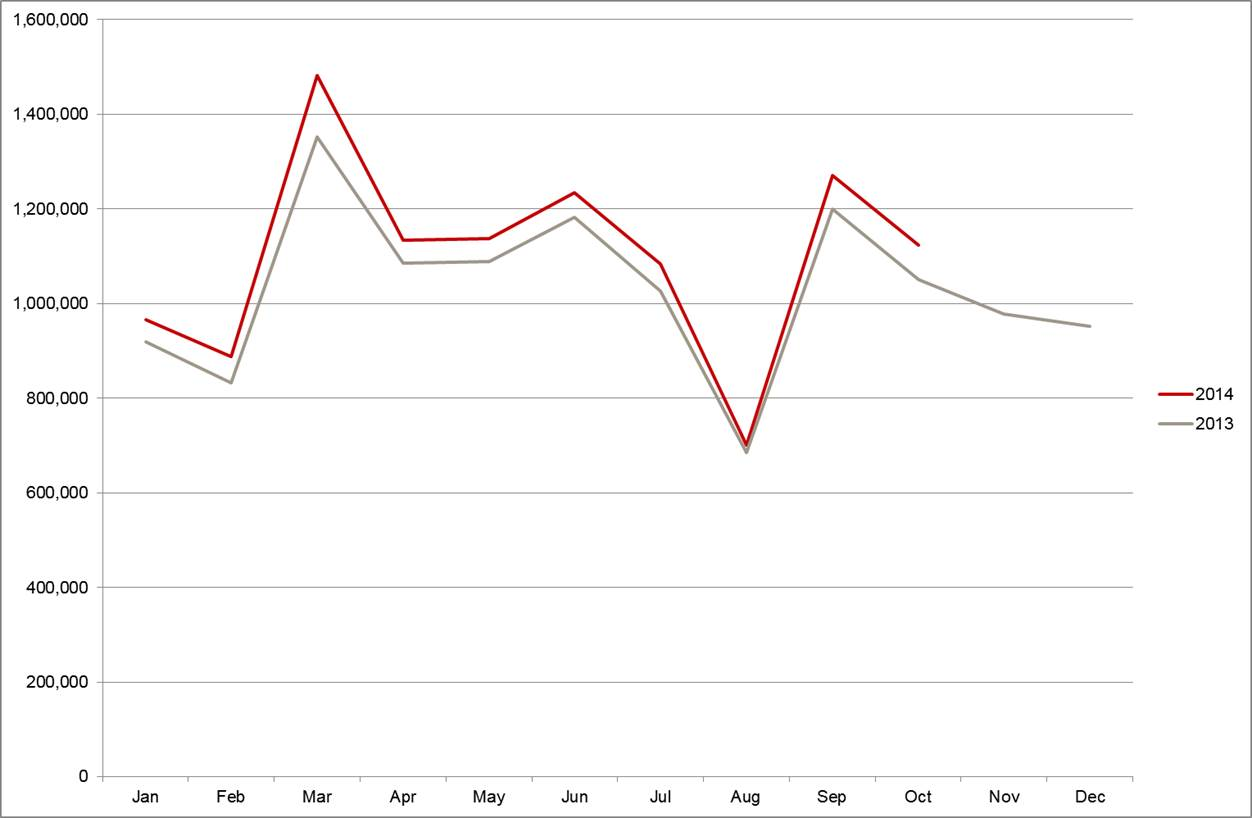 new car release october 2013October sees strongest growth for new car sales in Europe during