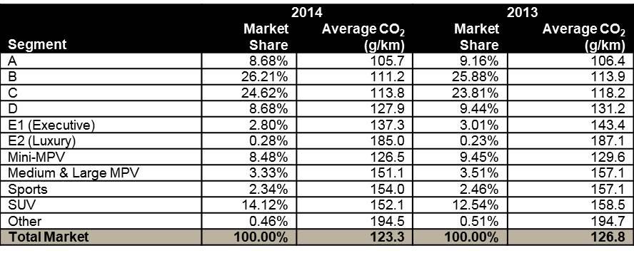 Segment CO2_Breakdown