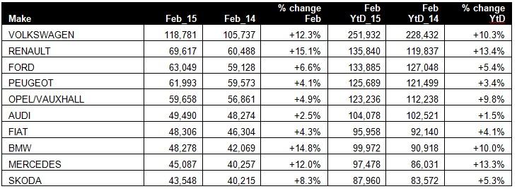 Top 10 Brand - February 2015