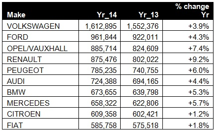 Top 10 Brands - FY2014