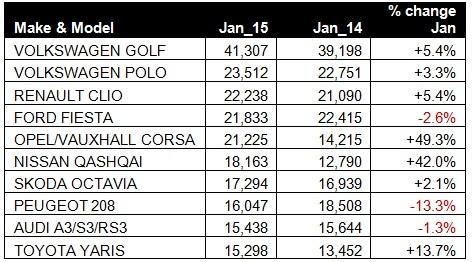 Top 10 Models - January 2015