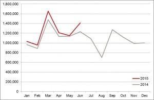 European Monthly Sales Volumes Year-on-Year Comparison - Jun