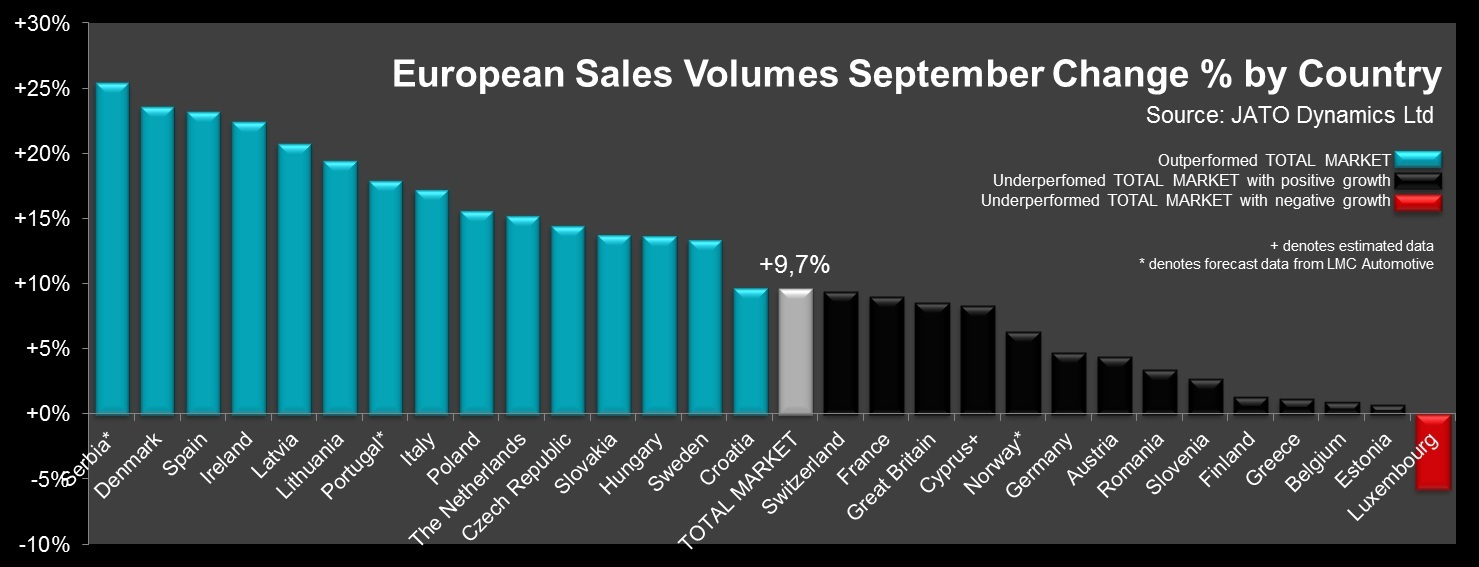 European Sales Volumes