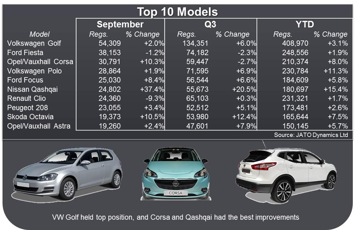 Top 10 Models