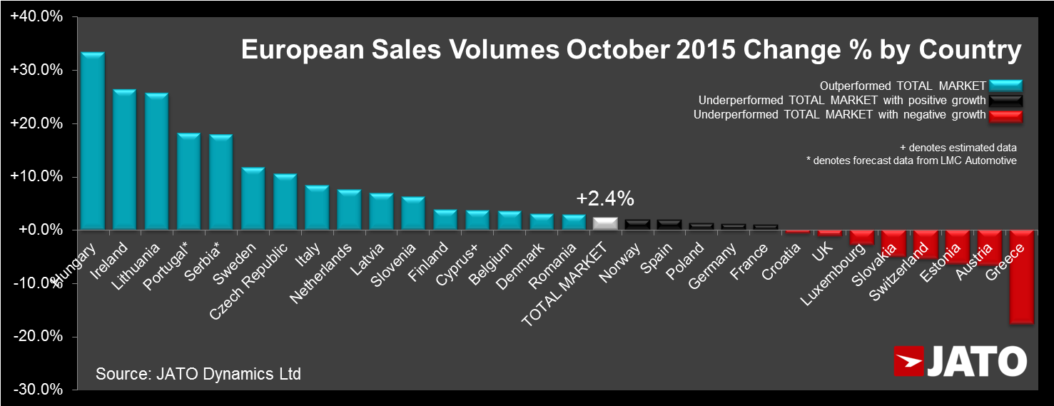 European Sales by Country