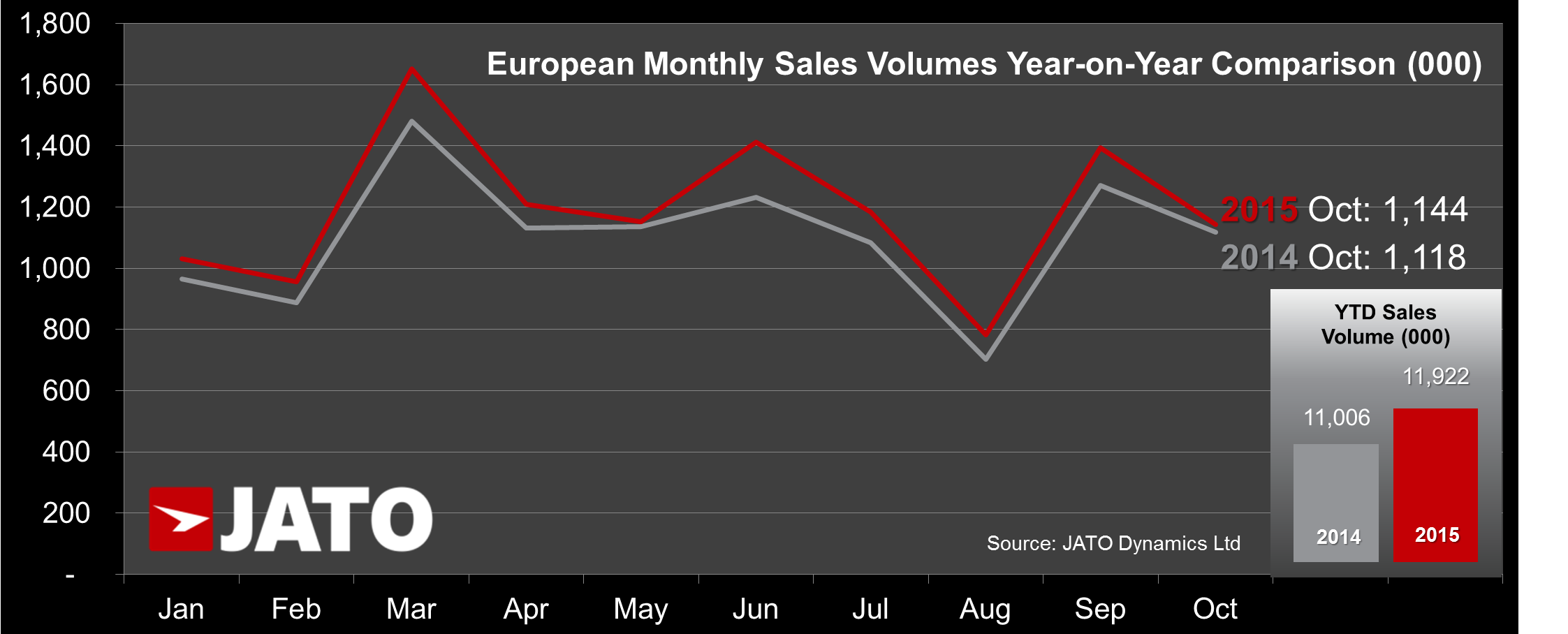 Monthly Sales trend