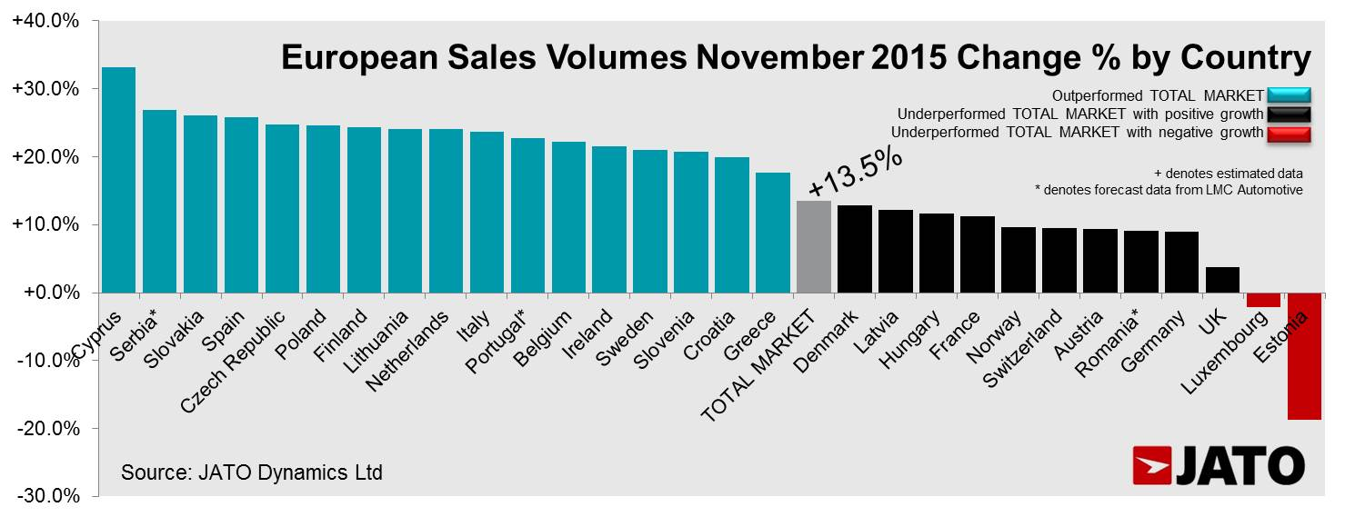 Nov Release - Chart 2