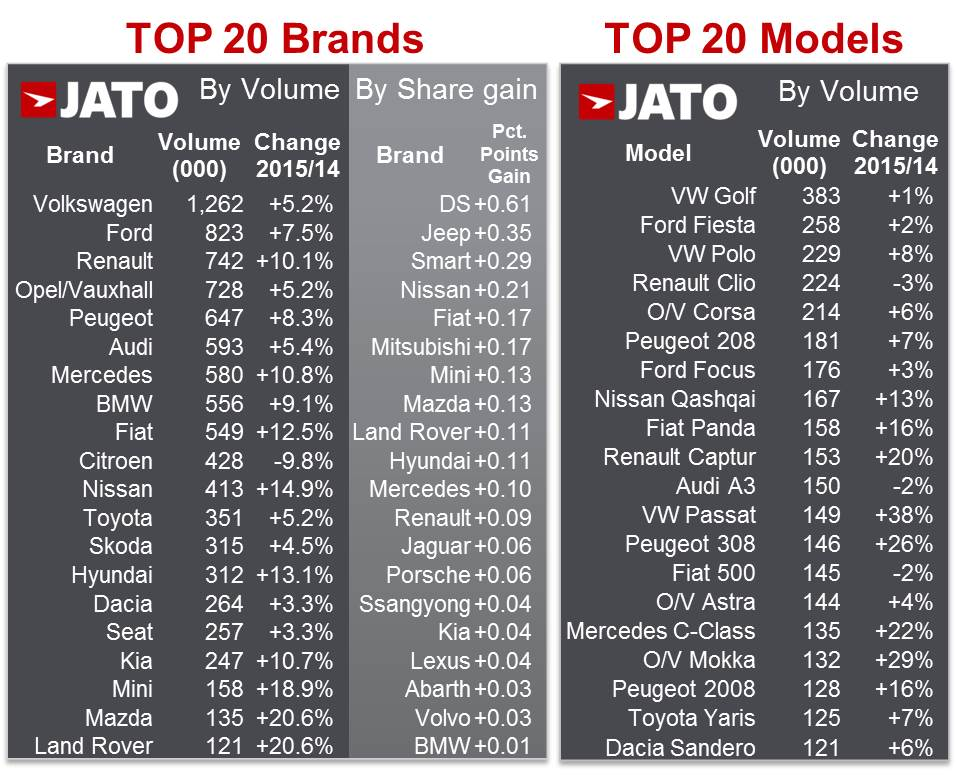 Top 5 10