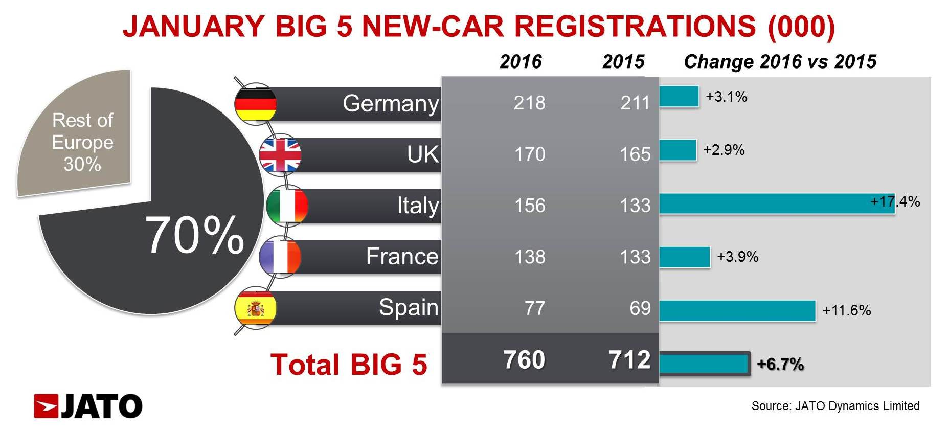 italy overtook france in january to become europe 39 s third largest new car market jato. Black Bedroom Furniture Sets. Home Design Ideas