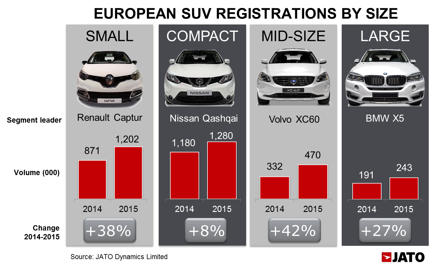Compact Suv Australia >> SUV takes over as the Best-Selling Segment in Europe for the first time - JATO