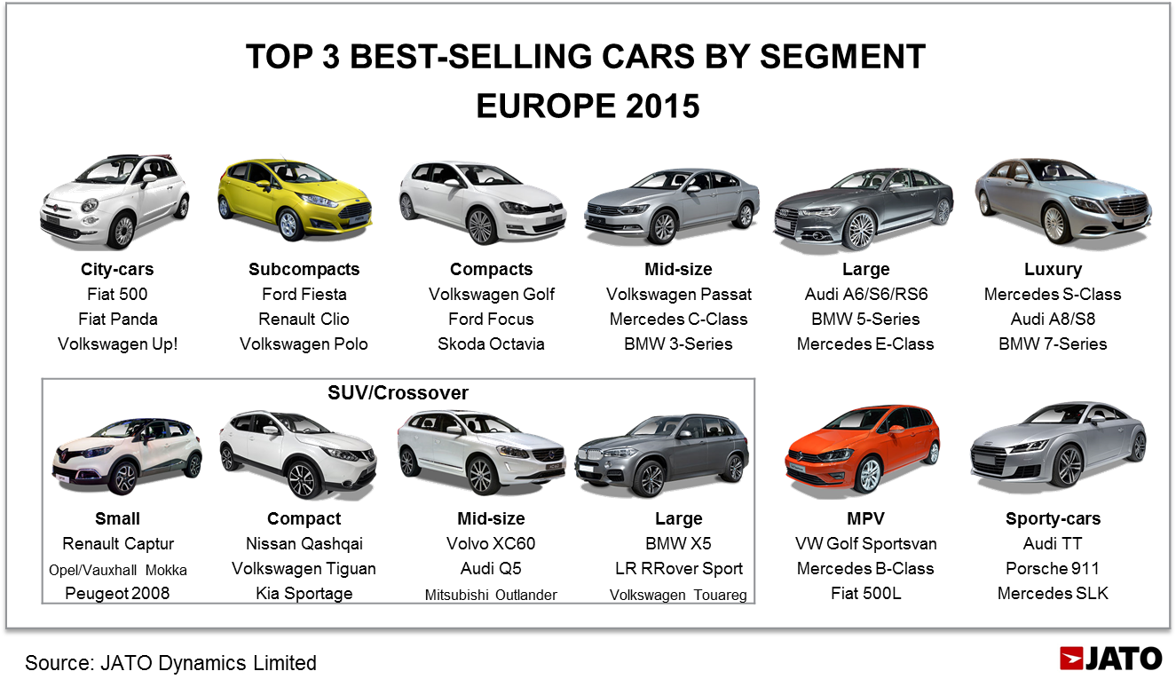 Suv Takes Over As The Best Ing Segment In Europe For