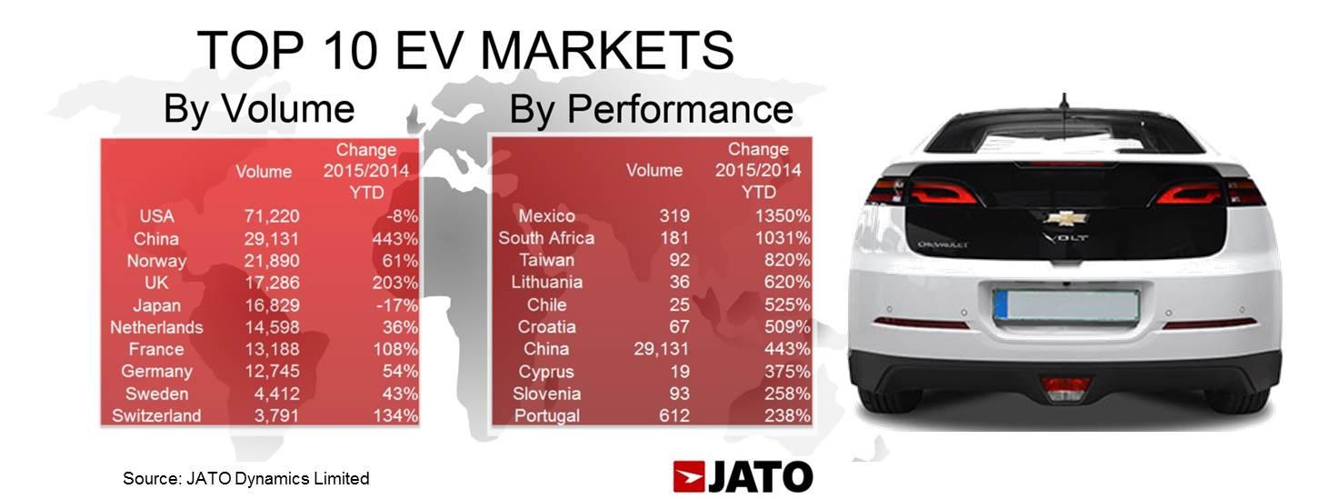 EV Chart 3