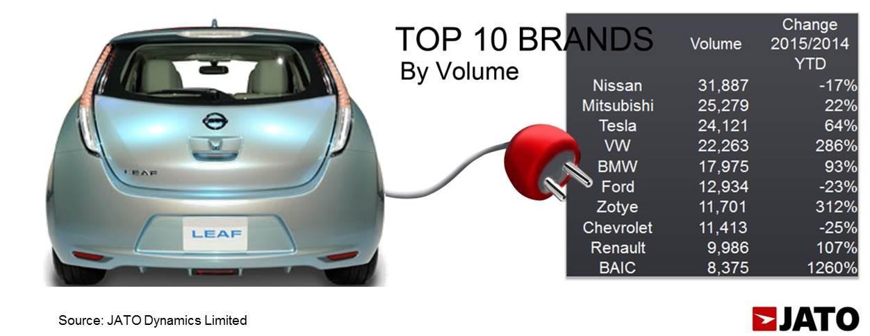 EV Chart 4