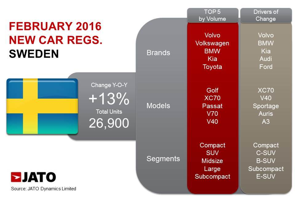 Swedish Car Market Up 13 Thanks To Compact Cars And Suvs Jato