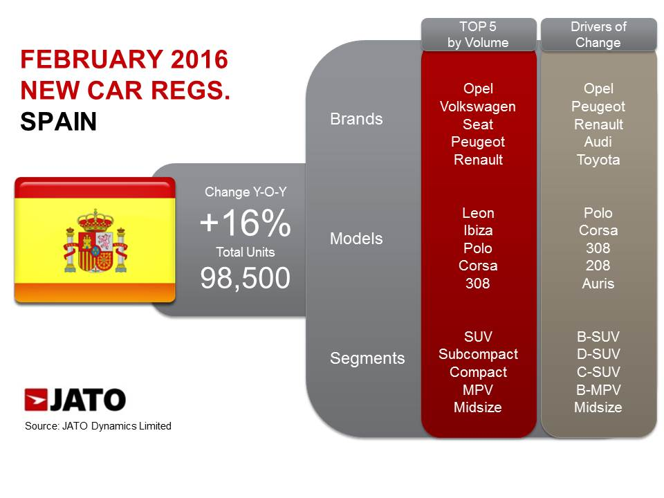 Spain February 2016 Suv And Premiums Accelerate Growth Jato