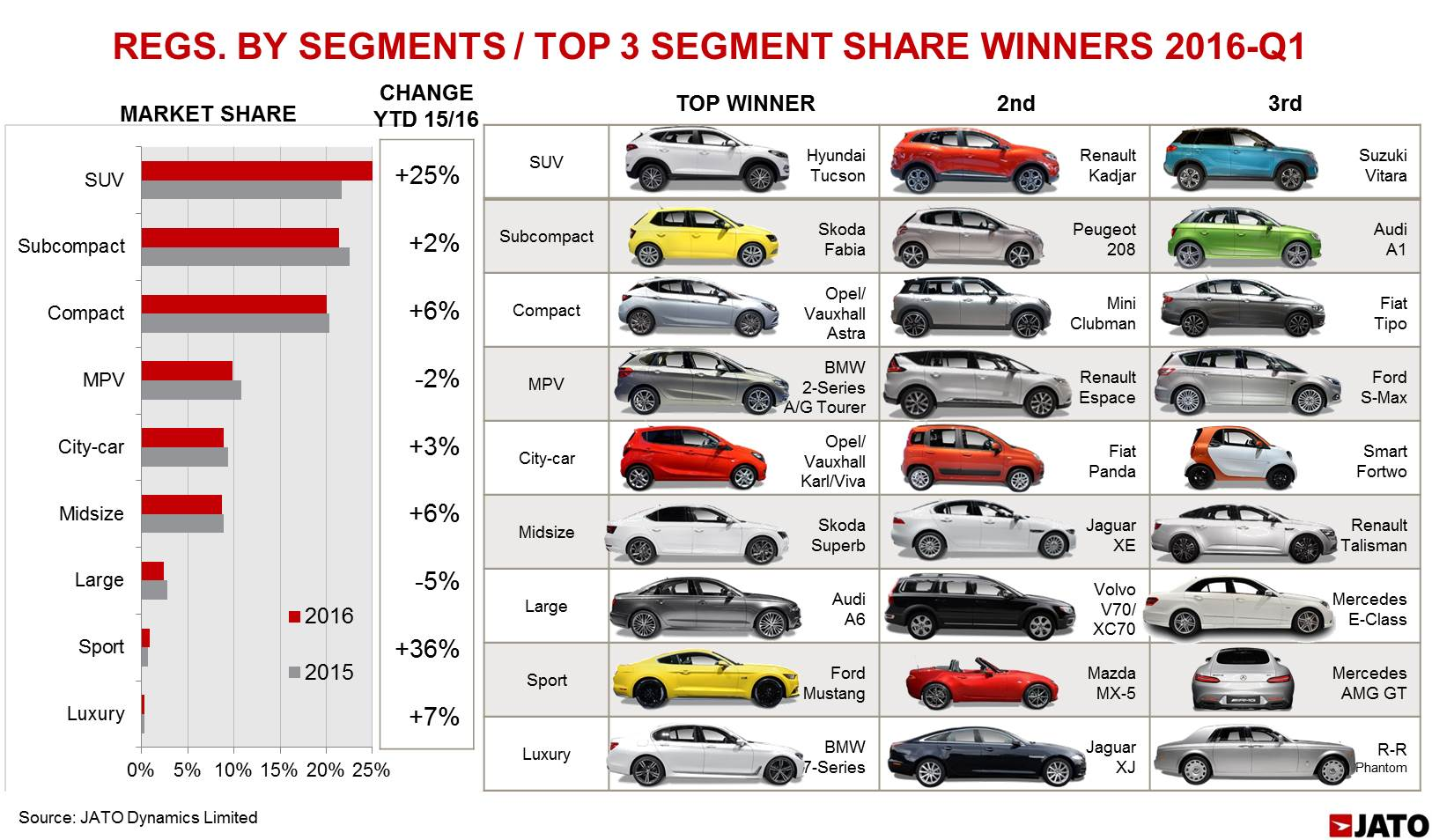 European Markets Grow Moderately In March With Suv S The Main Driver