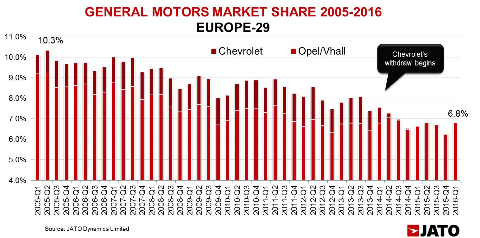 With the exception of the first quarter of this year, the withdraw of Chevrolet brand has not had a positive effect on Opel/Vauxhall's market share.