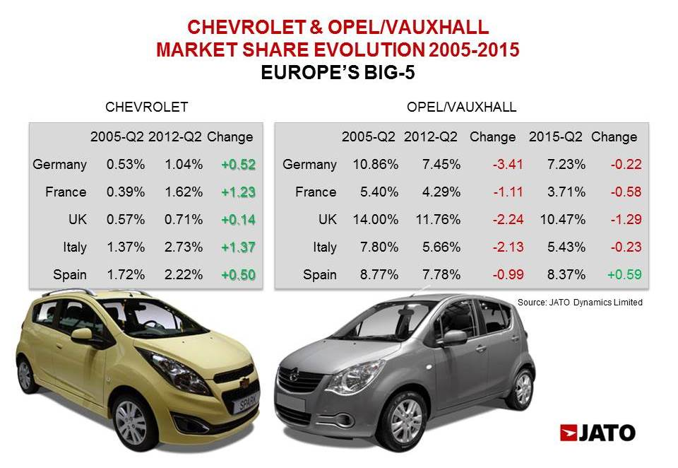 Between 2005 and 2012 Chevrolet gained market share in Europe's largest markets. It wasn't the case of Opel/Vuaxhall, and it isn't the case when comparing 2015-Q2 with 2012-Q2. However, Opel/Vauxhall's market share fall has slowed down since Chevrolet was discontinued.