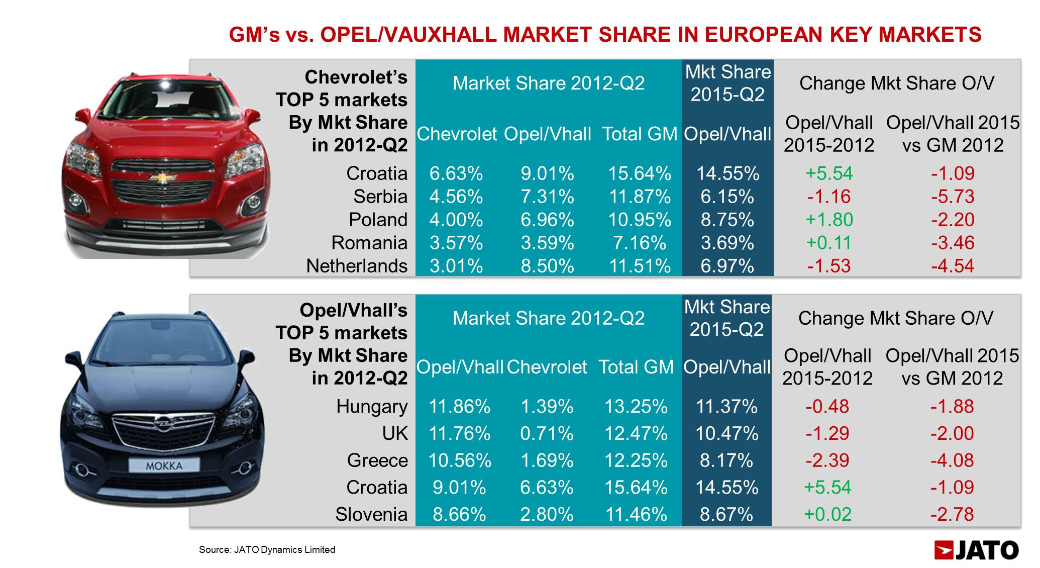 This chart shows the final effect of Chevrolet's drop. The first table shows what happened to GM's share in those markets where Chevrolet had the highest market shares. While Opel/Vauxhall share increased in Croatia, Poland and Romania, the rise was not enough to offset Chevrolet's withdraw as shown in the last column. The second table shows the same results for those markets where Opel/Vauxhall posted the highest market shares in 2012-Q2.