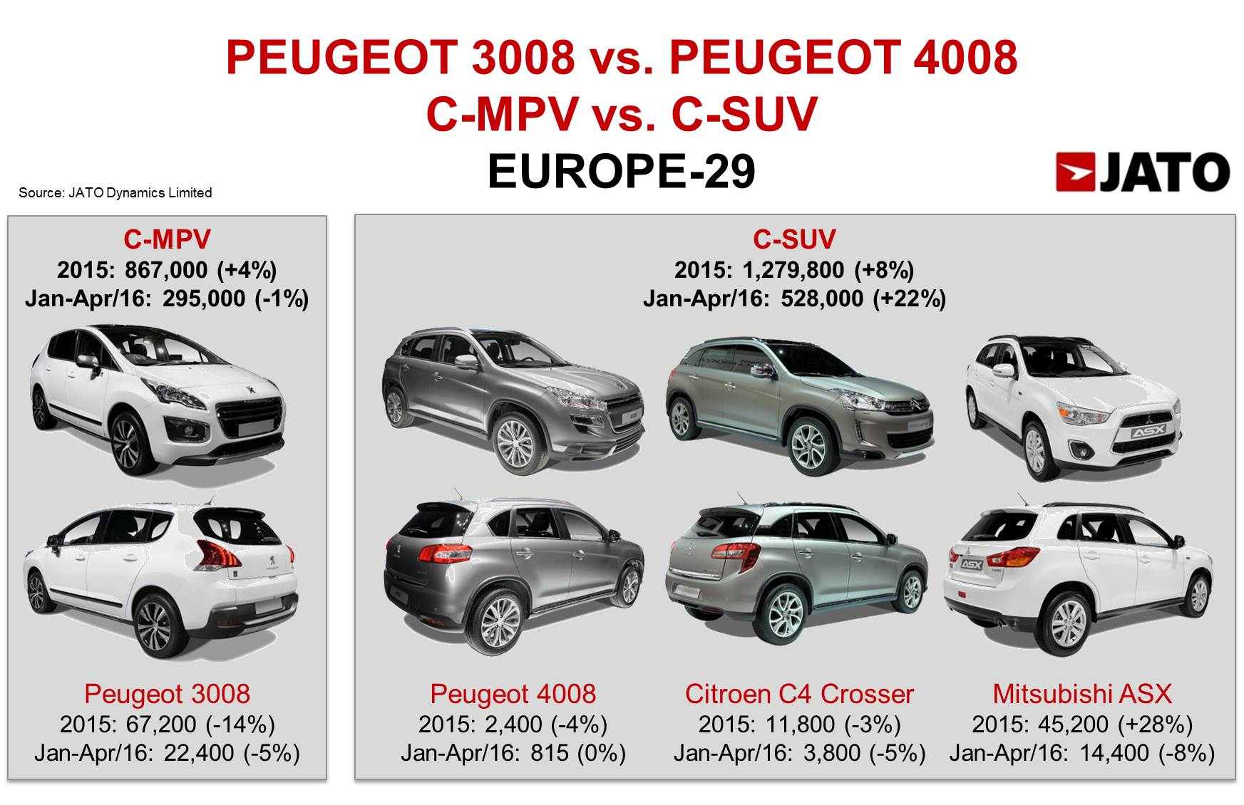 new peugeot 3008 when trends change the product planning jato. Black Bedroom Furniture Sets. Home Design Ideas