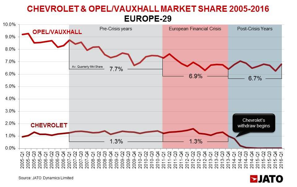 In contrast to Chevrolet's stable market share during the worst years of the European economic down turn, Opel/Vauxhall lost 0.8 percentage points of share during that period. These brands' share continued to fall despite the upturn in the industry since 2014, and the beginning of the withdraw of Chevrolet brand.