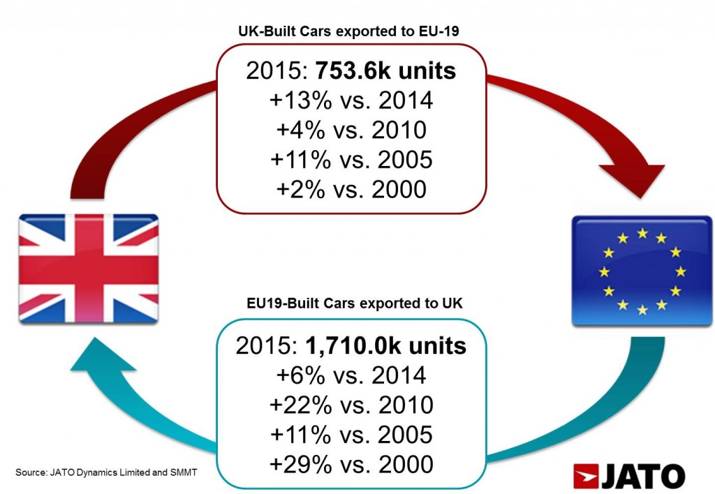 Last year, there were 754k UK-built cars sold in Europe-19, while 1.7 million EU-19-built cars sold in the UK. Even if last year results were considerably better for the EU cars sold in the UK, the sales of UK-built cars in Europe posted a higher increase during the last year, more than doubling the increase recorded by the EU-built cars sales in the UK
