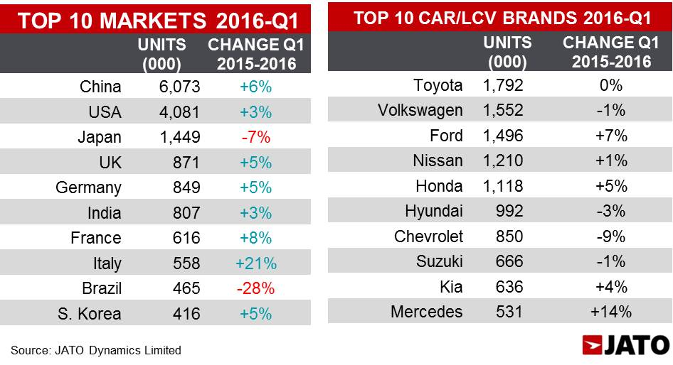 Global Car Sales Up By 2 8 In Q1 2016 Thanks To Suv Boost In China