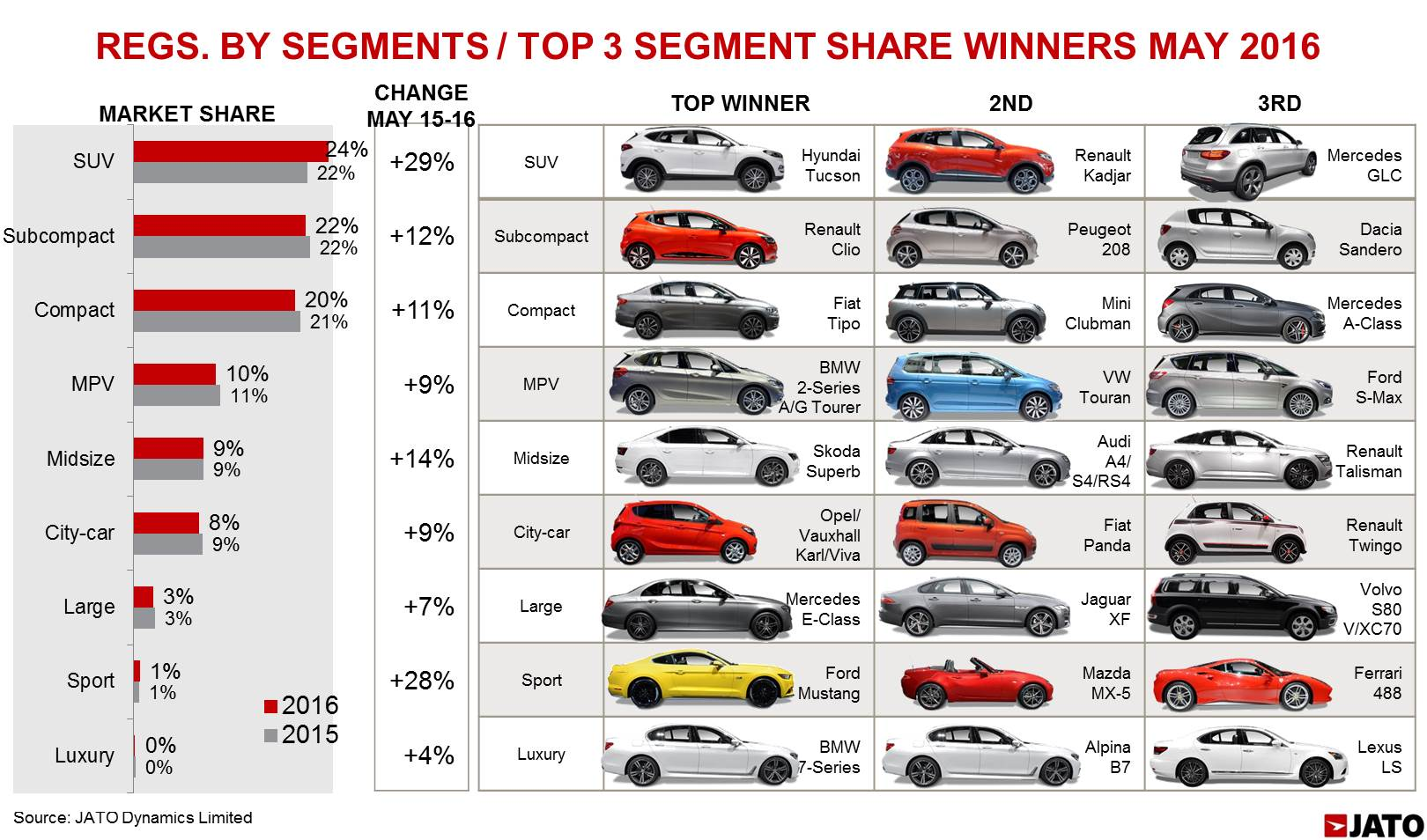 Strong May For Renault Helps European New Car Sales Soar