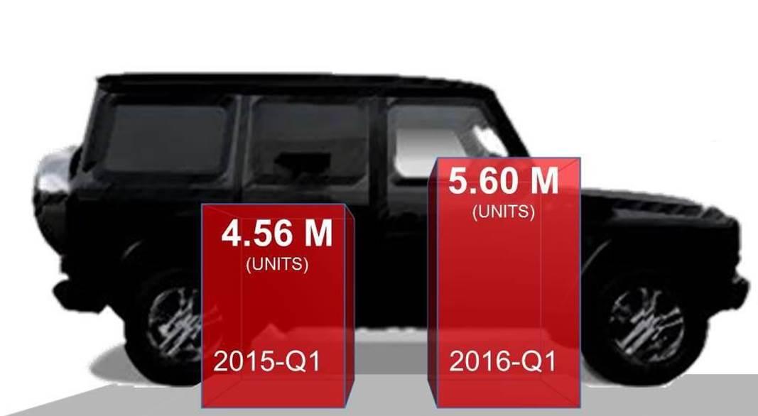 JATO Global New-Car Sales 2016