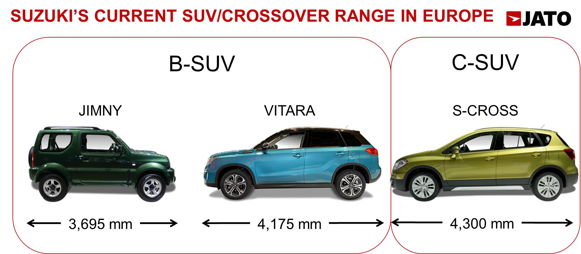 Even If Its Length 3 99 M Clearly Places The Baleno In B Segment This Car Is Positioned Above Swift Which Also Considered