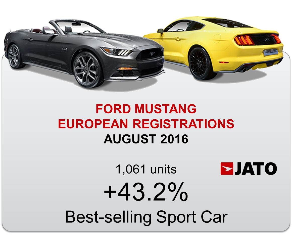 The Ford Mustang Sports Car Tops Registrations Ranking In August - Sports cars ranking