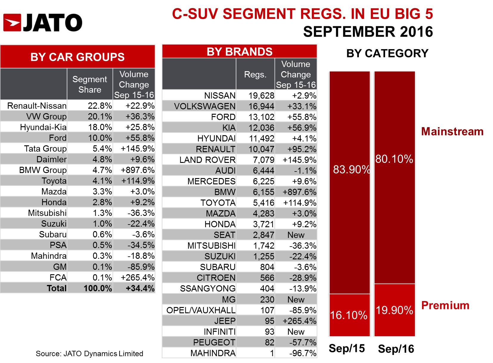 pact SUVs demand soars in September in Europe s Big 5 Markets JATO