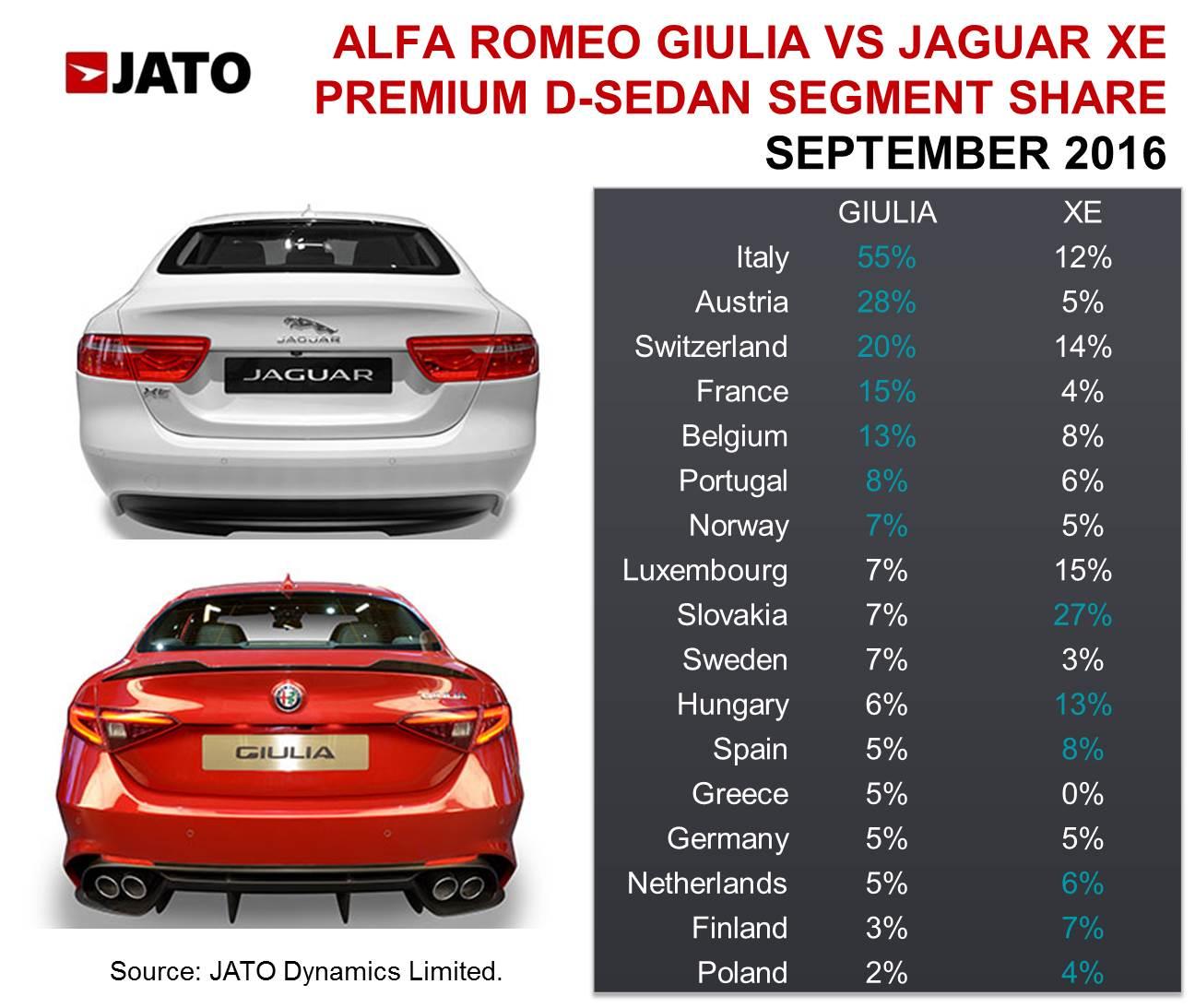 Alfa romeo giulia sales in europe 10