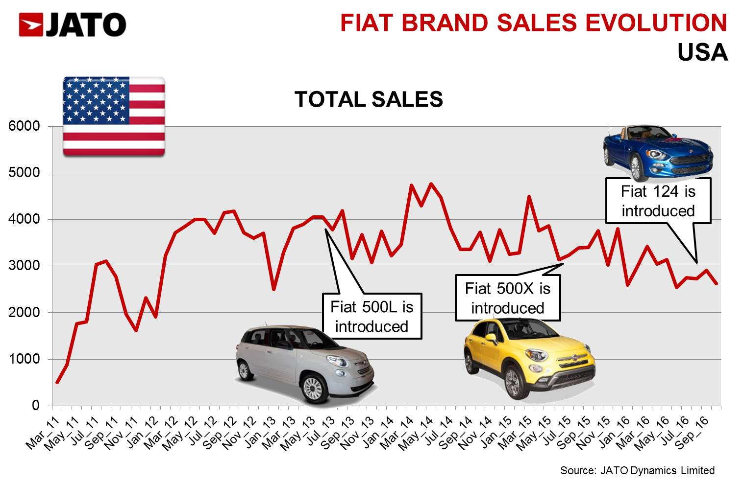 What Is    Fiat    Mean The    FIAT    Car