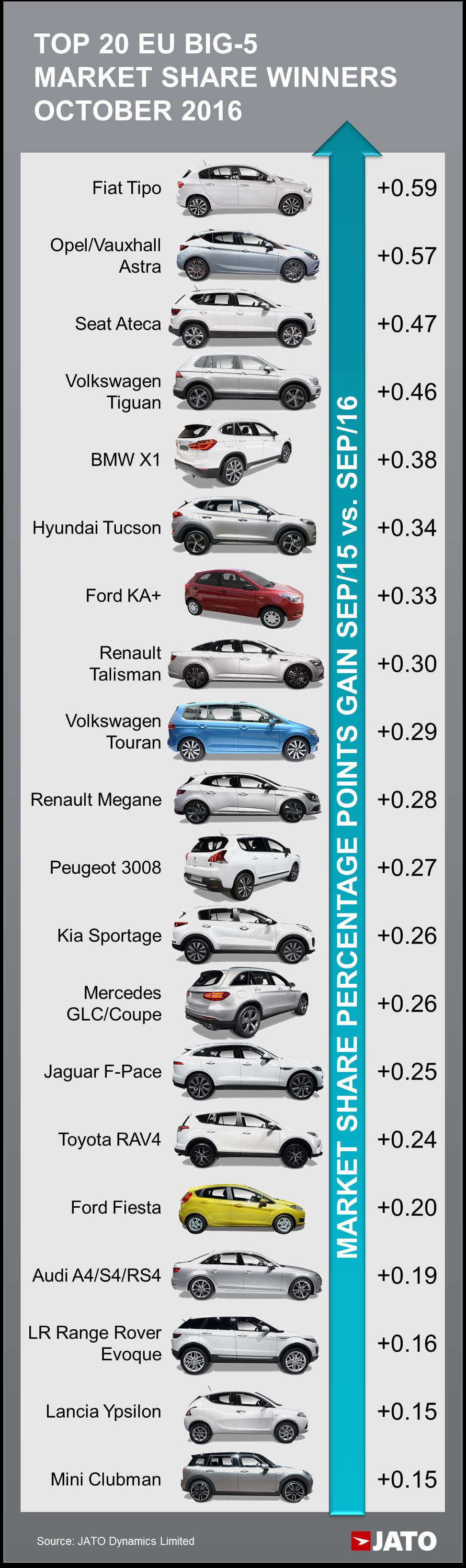 Car Registrations Decreased By 0 5 Across Europe S Big 5 Markets