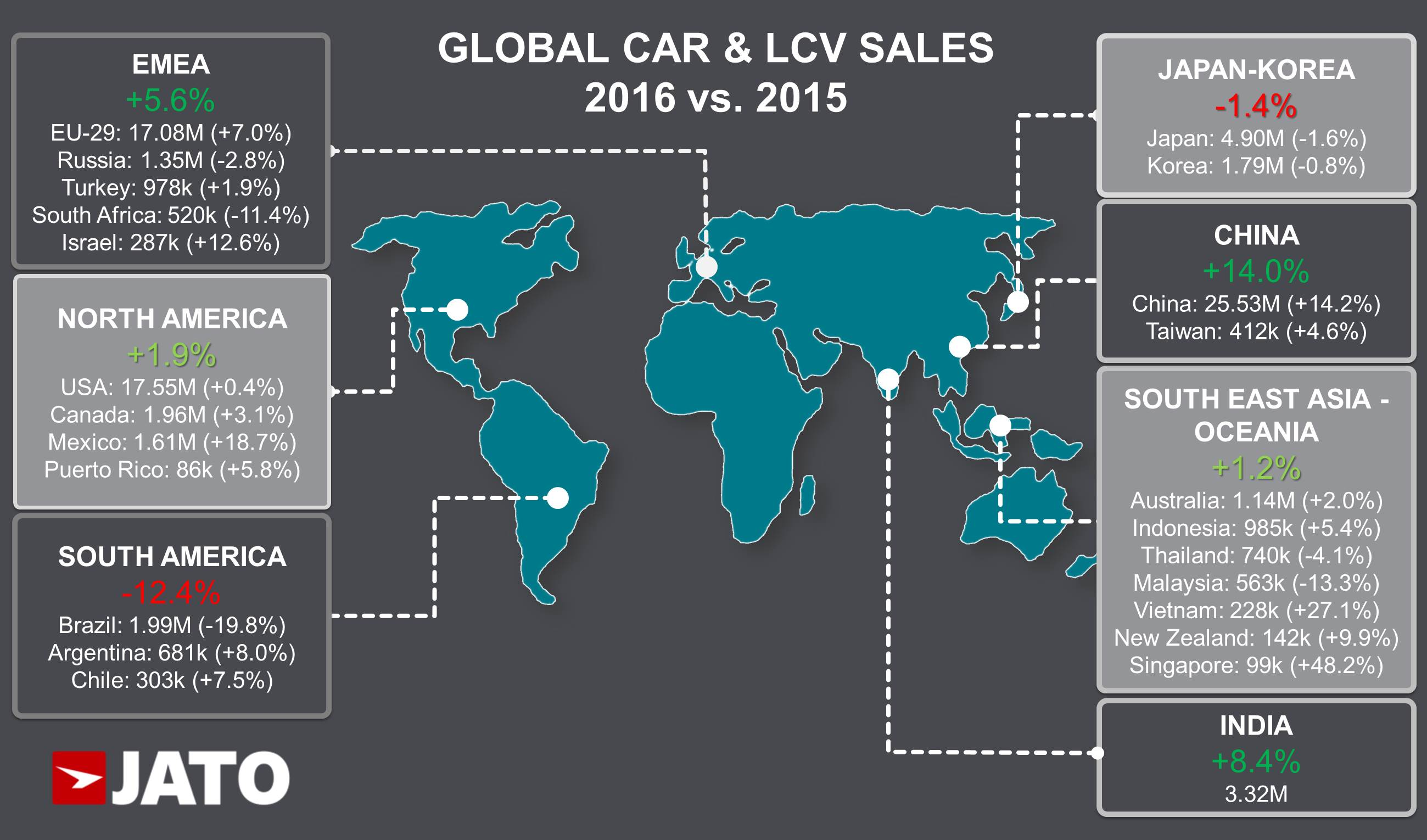 Global Car sales up by 5.6% in 2016 due to soaring demand in China ...