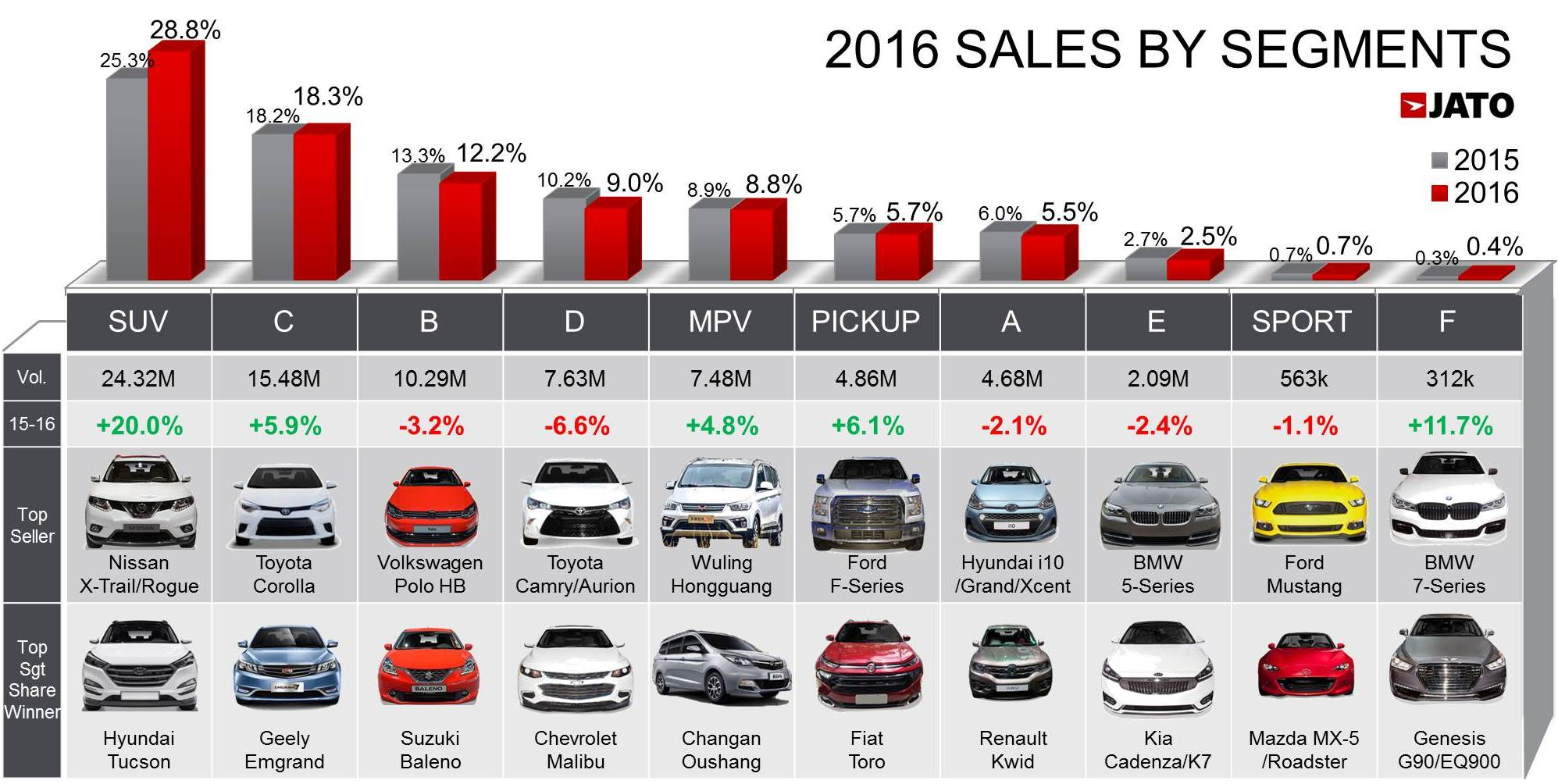 Global Car Sales Up By 5 6 In 2016 Due To Soaring Demand