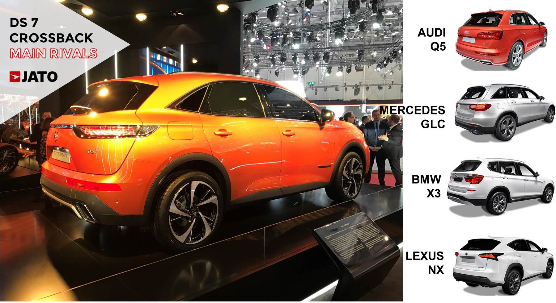 The new DS 7 Crossback will bring some oxygen to the DS brand. It is expected to gain an important position within the French premium D-SUV segment with annual sales at the level of its British rivals.