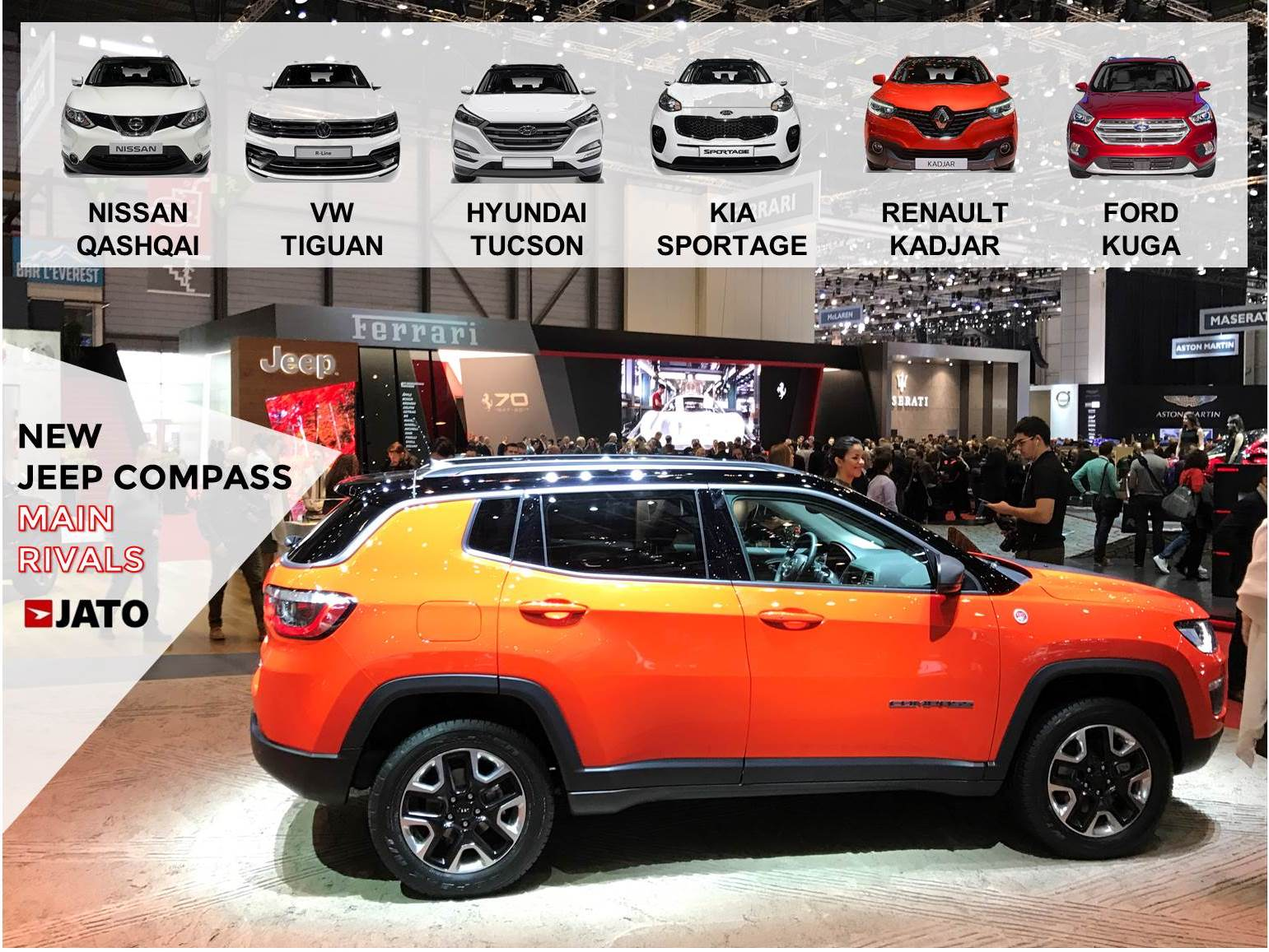 Jeep wants to replicate the success of the Renegade in the compact SUV segment. To do so, the new Compass will hit European dealers soon. Despite its ambitions, this cars faces strong competition that won't allow it to shine as its little brother. In contrast to the good perspective in USA, China and Brazil, the Compass is not expected to post big numbers in Europe.