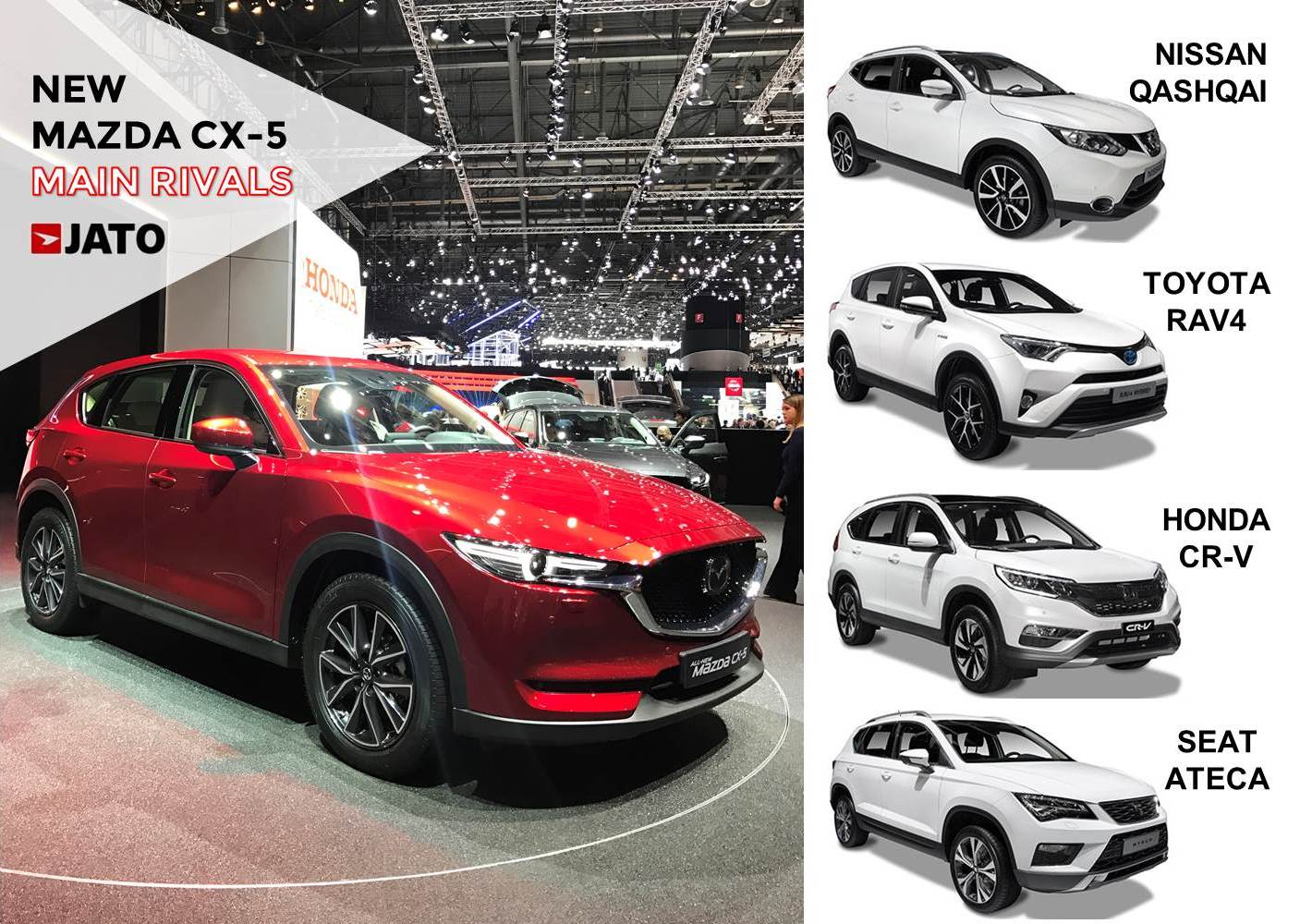 The second generation of the Mazda CX-5 becomes more stylish and elegant. Its forecast (LMC Automotive) indicates that its volumes won't be different from the ones posted by the first generation. In fact, the CX-5 is expected to lose some positions in the ranking because of the arrival of the Peugeot 3008 and Seat Ateca.