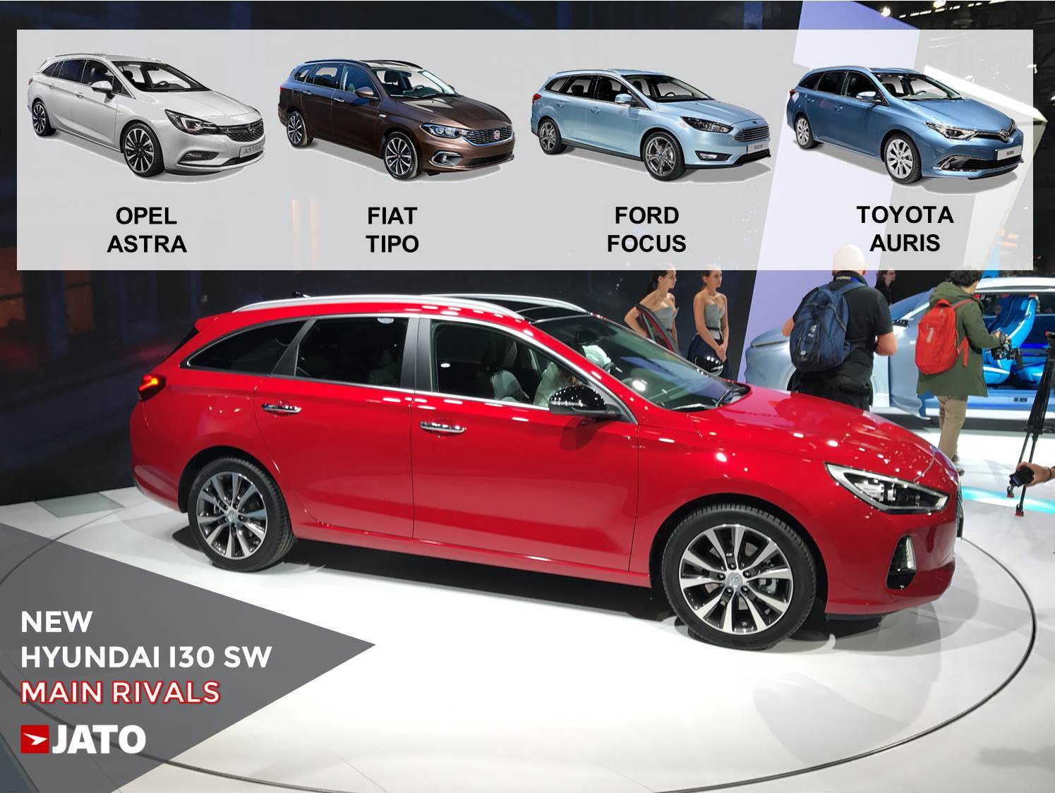 With the new generation, the i30 goes upscale in the segment. The SW version aims to compete with the Astra Tourer, Tipo SW, Focus SW, Auris SW and Kia Cee'd SW.