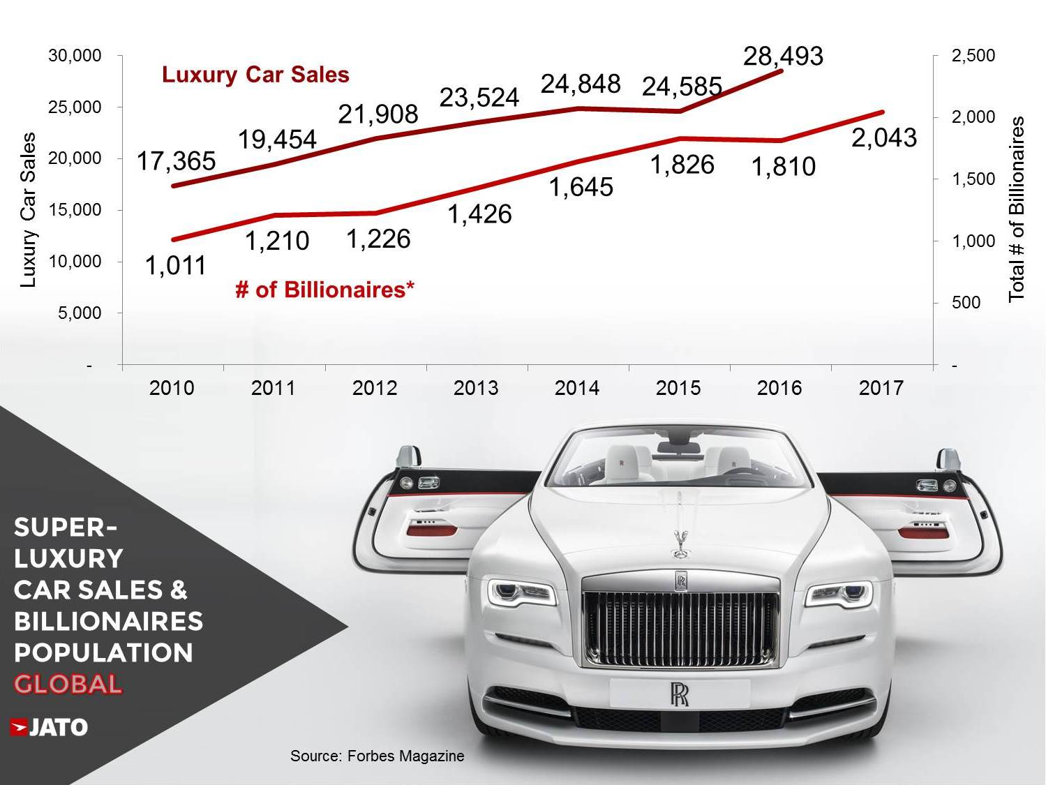 Super luxury car sales posted a double-digit growth as world ...