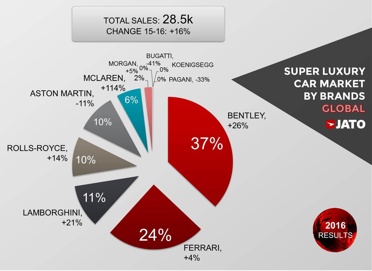 Super Luxury Car Sales Posted A Double Digit Growth As World