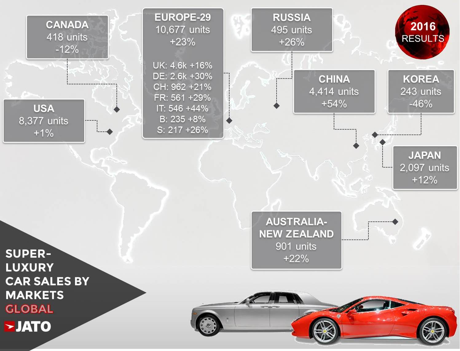 a56ca33931 Super luxury car sales posted a double-digit growth as world ...