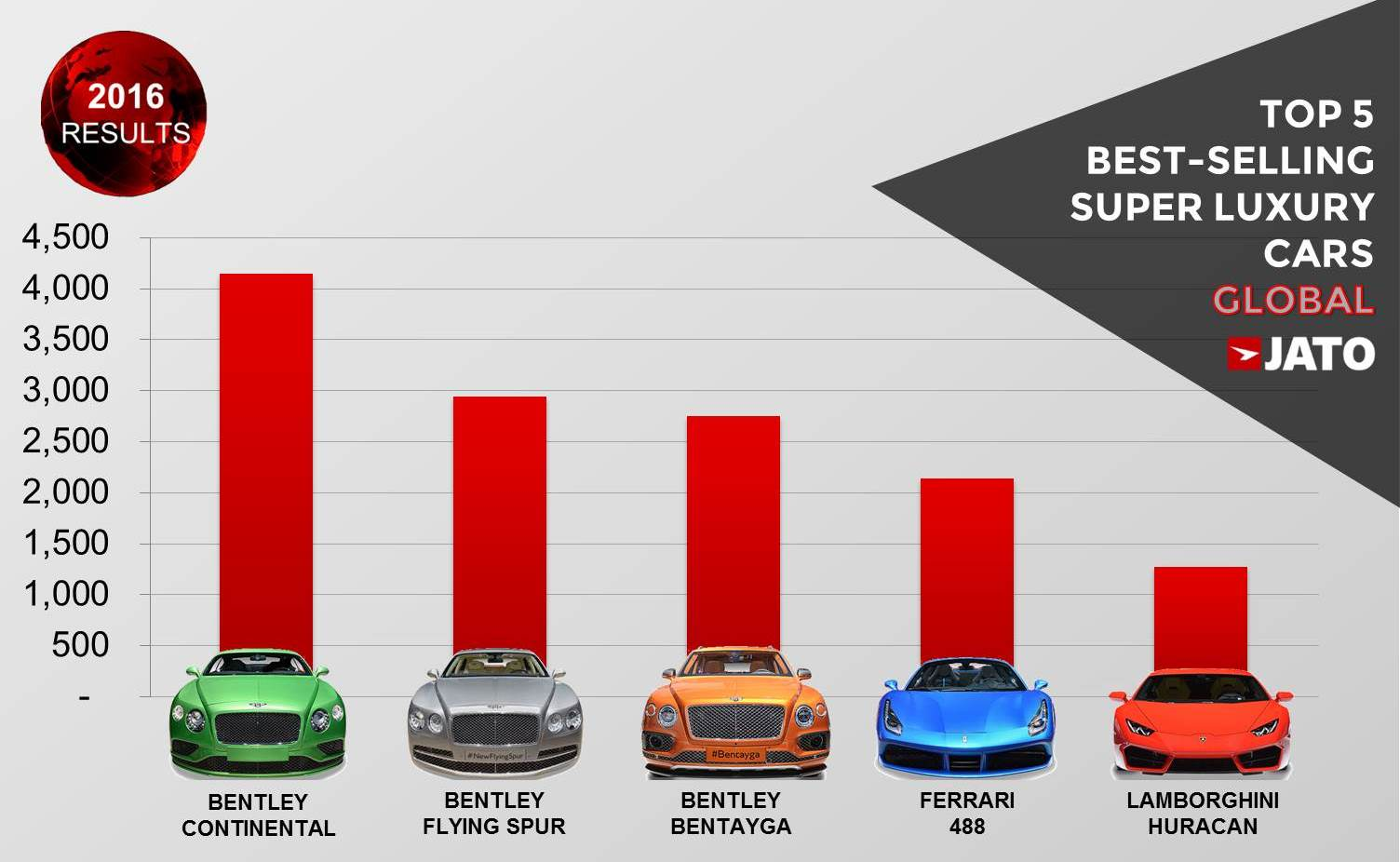 Super Luxury Car Sales Posted A Double Digit Growth As World Billionaires Expand Jato