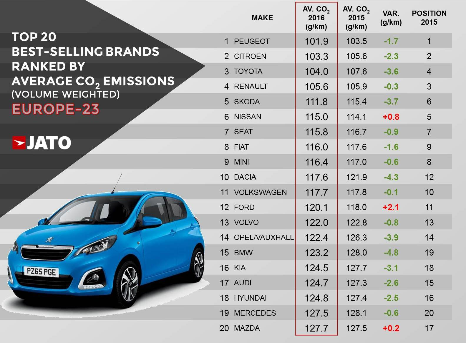 Peugeot The Leading Brand For Average Co2 Emissions As